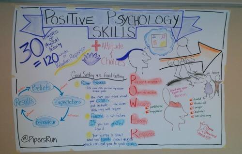 PR Positive Psychology Skills Session