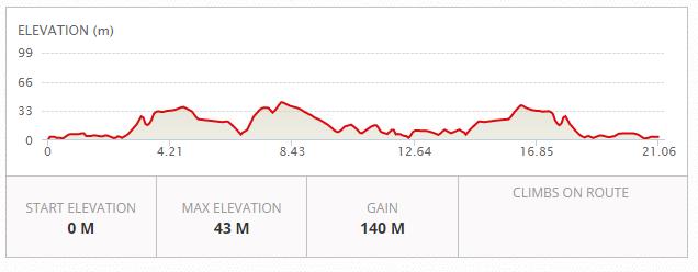 MRW Half Marathon Elevation Chart