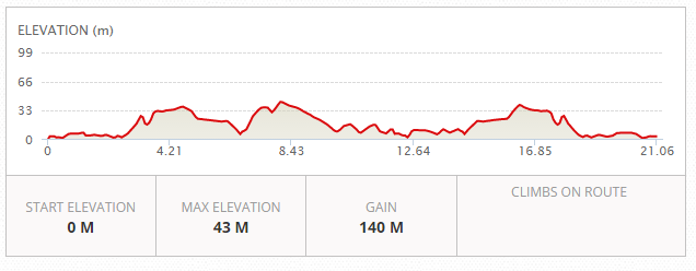 MRW Half Marathon Elevation Chart