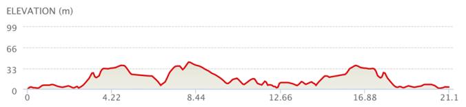 MRW Half Marathon Elevation Map